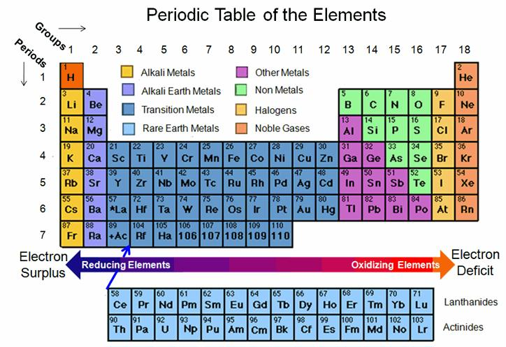 The periodic table limits battery development Peak Energy - new periodic table for alkali metals