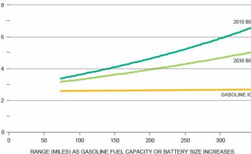 range and weight as battery size increases