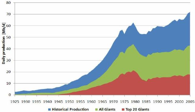 Figure 2: World crude oil production from 1925 to 2005. The dominance of the giant oil fields can clearly be seen. Modified from Robelius (2007)