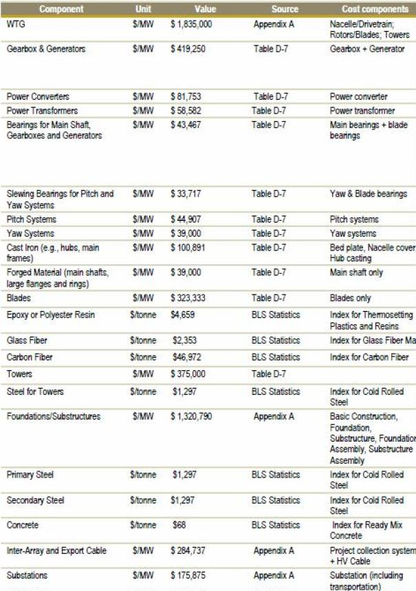 Table D-8. Cost Assumptions Used to Estimate Component and Material Market Values