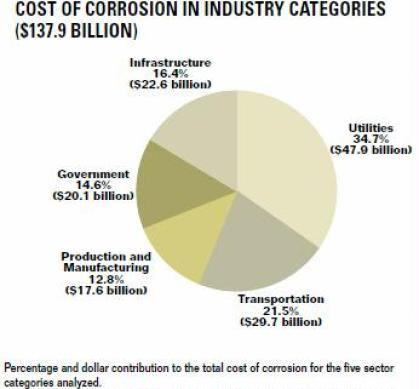 Cost of corrosion in industry categories