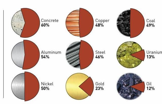China consumption raw materials