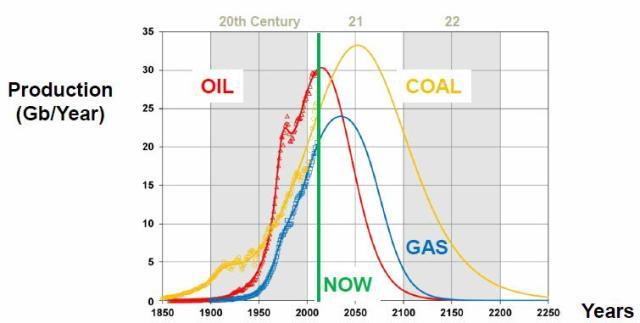 """""""When will oil, natural gas, and coal peak?"""" G. Maggio, G. Cacciola, Fuel vol. 98, pp. 111–123 (2012)"""