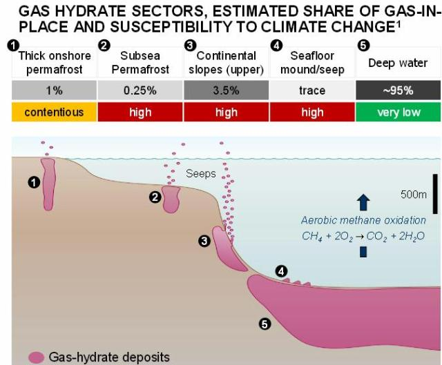 The susceptibility of gas-hydrate deposits to climate-change-induced dissociation varies significantly, according to reservoir location