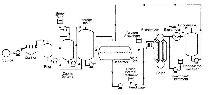 water treatment schematic picture