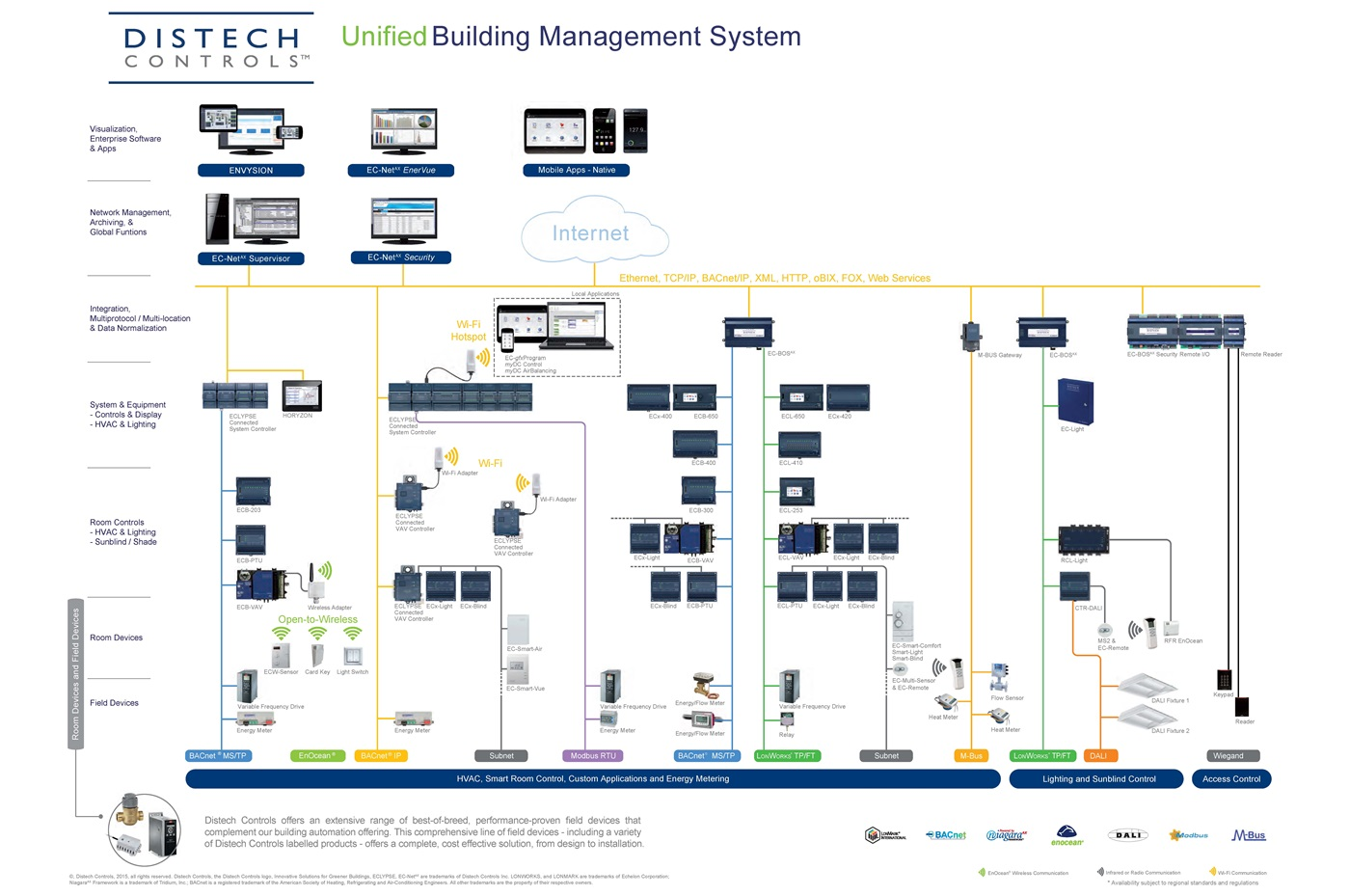 Building Management System Hvac Bms Controls Energy Watch Controls Heating Control