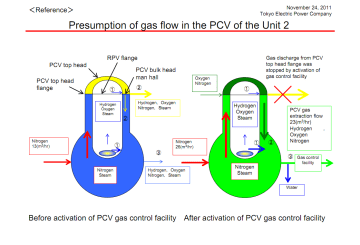 Presumption of gas flow in the PCV of the Unit 2