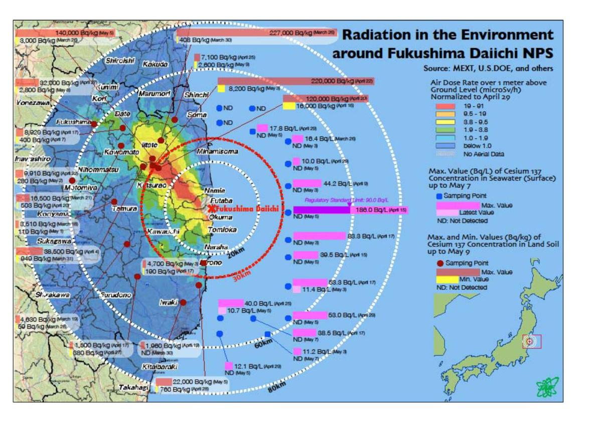 Environmental impacts of the Fukushima Nuclear Accident ...
