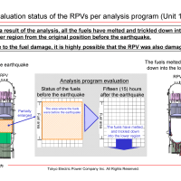 Evaluation Status of Reactor Core Damage at Fukushima Daiichi
