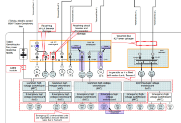 A diagram of the Fukushima Daiichi electrical switchyards