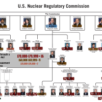 2011 Nuclear Regulatory Commission Salaries exposed after government worker database went public this week