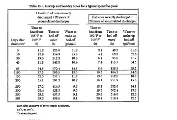 March 16th, 2011 - Estimate Time for Boil-dry Times for a Typical Spent Fuel Pool