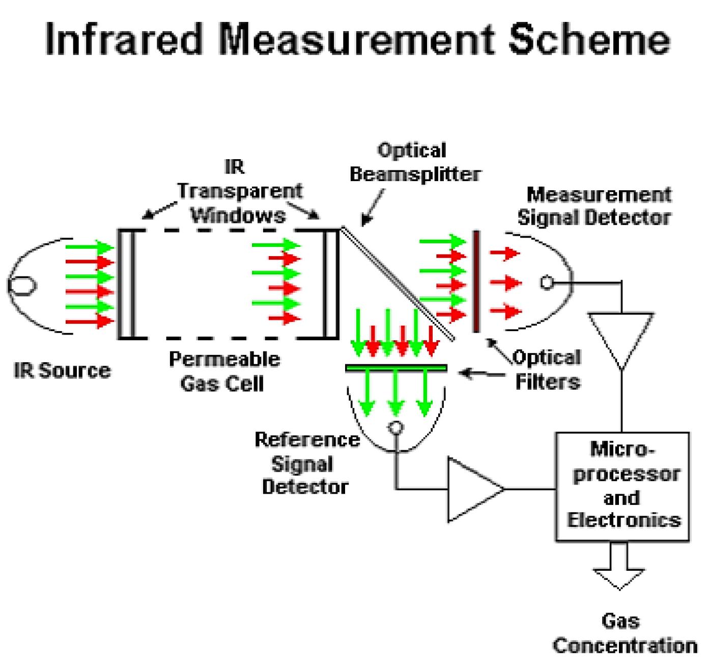 symbols likewise home alarm system wiring diagram on smoke alarm