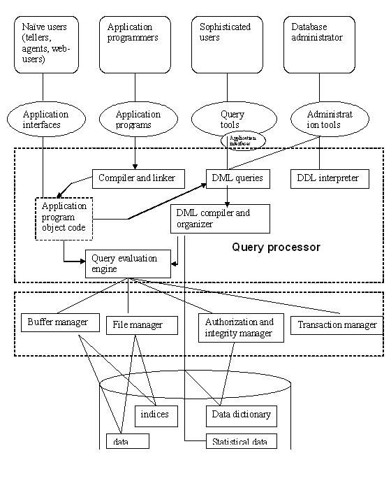 a) Explain the system structure of a database system with neat block
