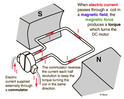 brushless dc motor animation on 12 volt dc wiring circuit diagram