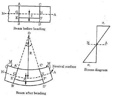 simple shear moment diagram