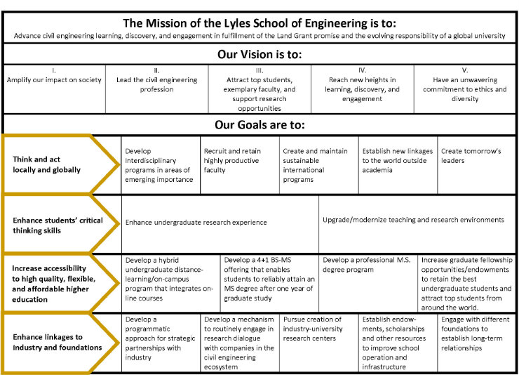 Strategic Plan - Lyles School of Civil Engineering - Purdue University - strategic plan