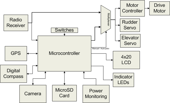 block diagram drawing control