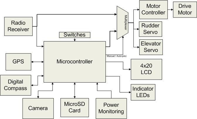 block diagram engineering