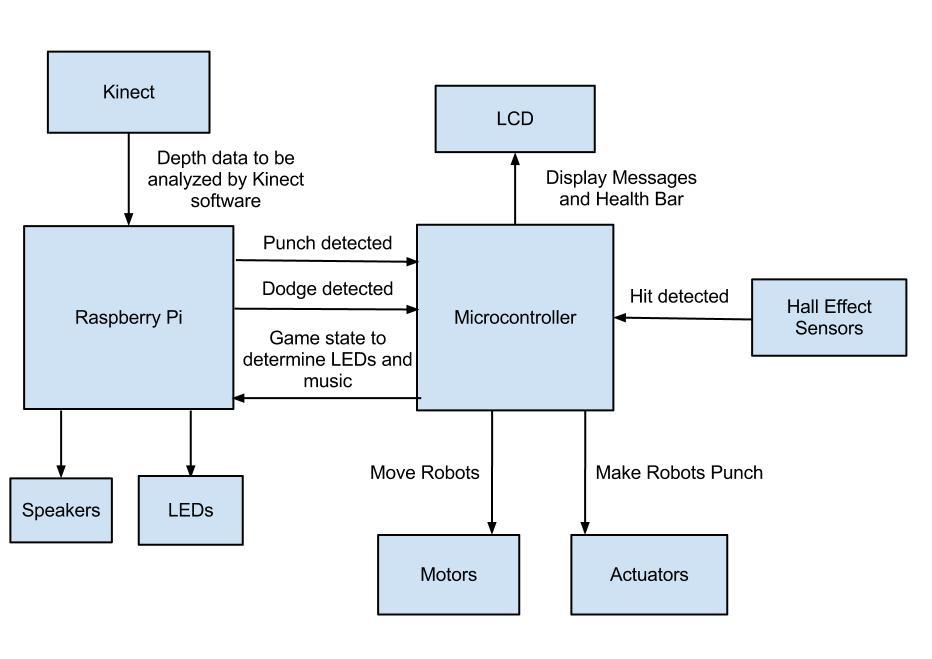 nintendo wii wiring diagram