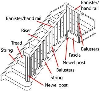 Different Types Of Stairs Used In Building Constructions - Stair Components