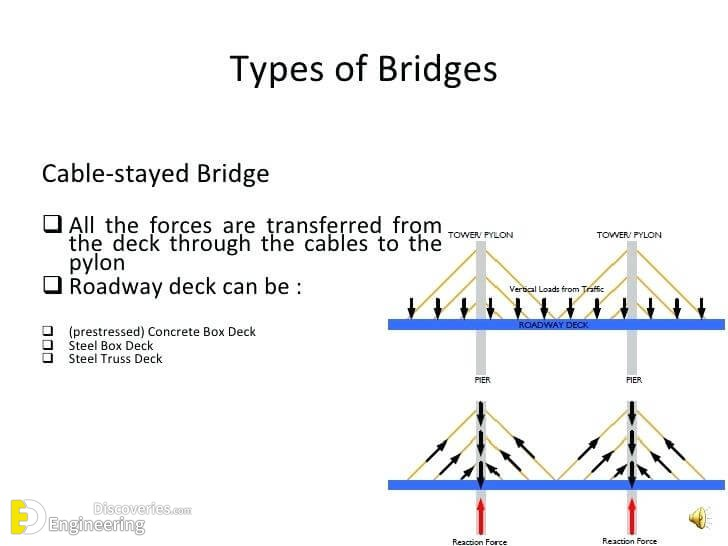Different Types Of Bridges - Engineering Discoveries