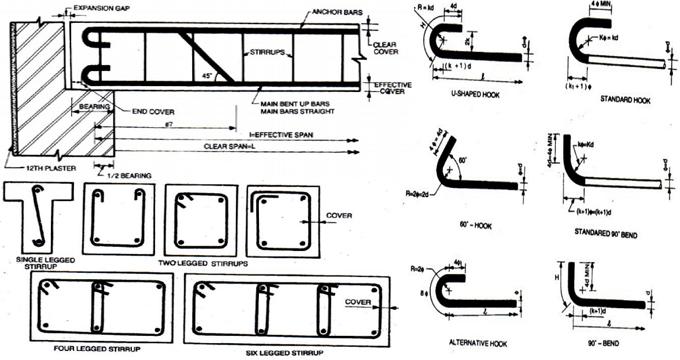 Rcc Beam Design