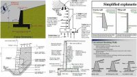 Simplified Explanations for Retaining Walls - Engineering Feed