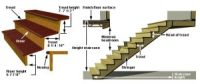 Standard Dimensions For Stairs - Engineering Feed