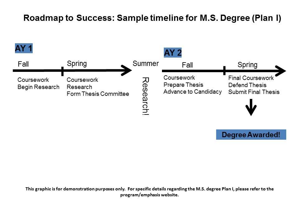 MS Plan I Sample Timeline Engineering Graduate Students - sample timeline for students
