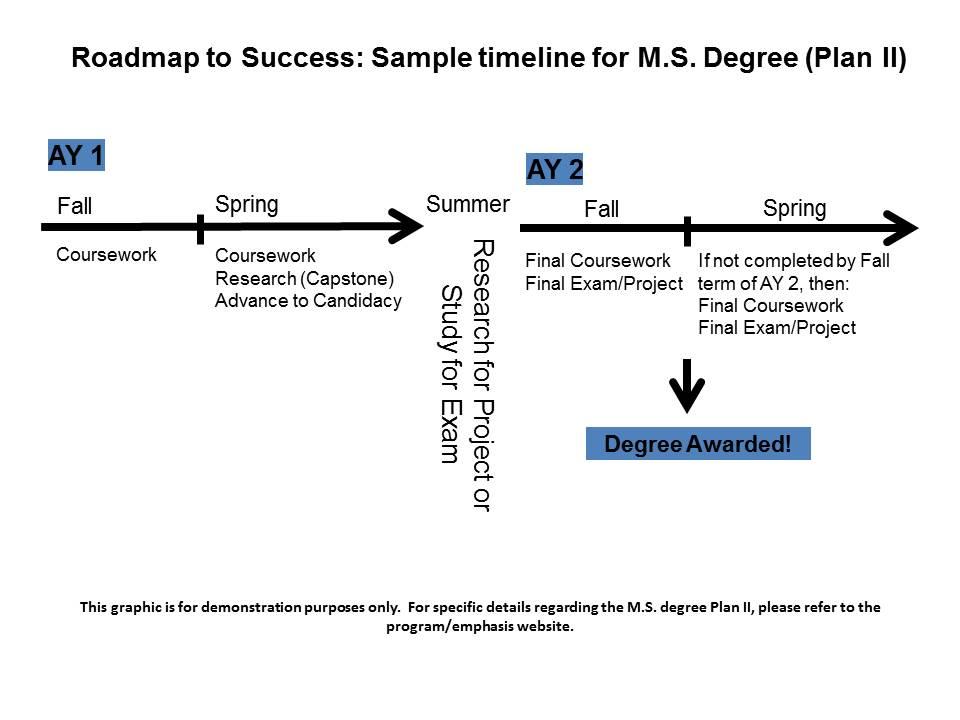 MS Plan II Sample Timeline Engineering Graduate Students - sample timeline for students