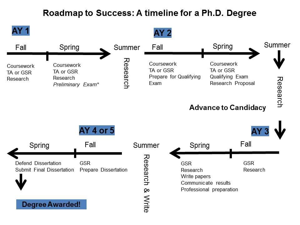 PhD Sample Timeline Engineering Graduate Students - sample timeline