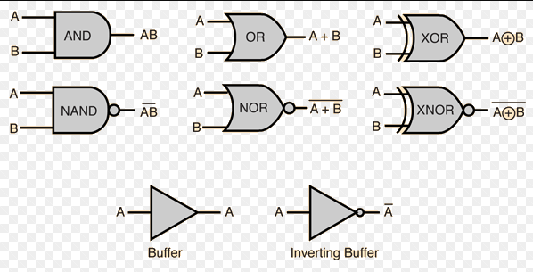 circuit diagram of all logic gates