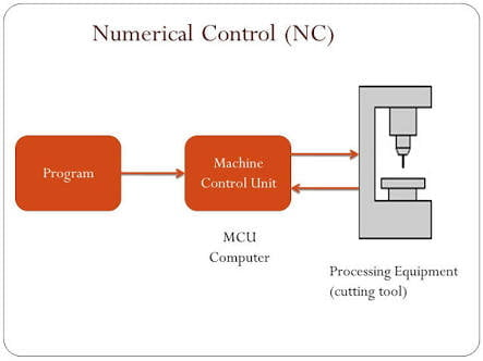 Cnc Block Diagram Wiring Diagram