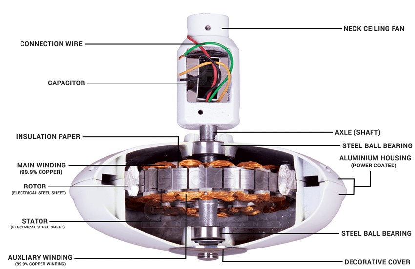Components And The Working mechanism of a ceiling fan