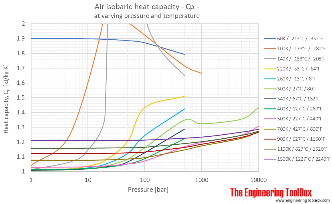 Heat Air Air Specific Heat At Constant Temperature And Varying Pressure