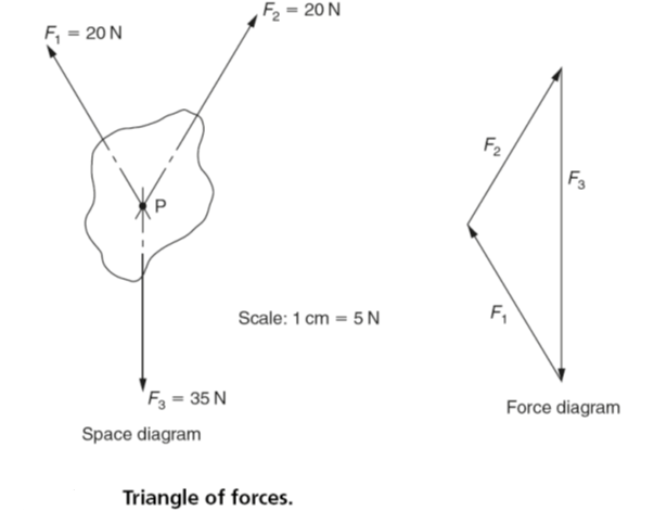 resultant force diagram concurrent forces