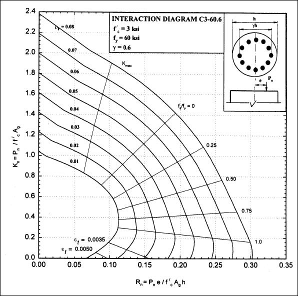 concrete interaction diagram
