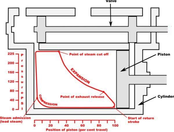 steam engine valve diagram
