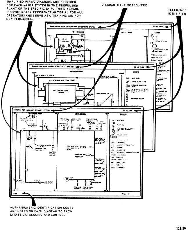 aveva diagrams training manuals