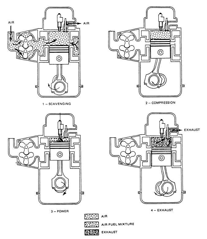 two cycle engine operation