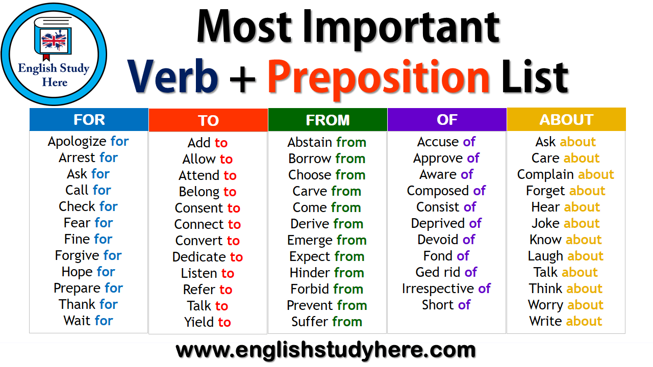Most Important Verb Preposition List English Study Here