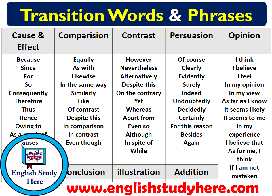 transition words or phrases