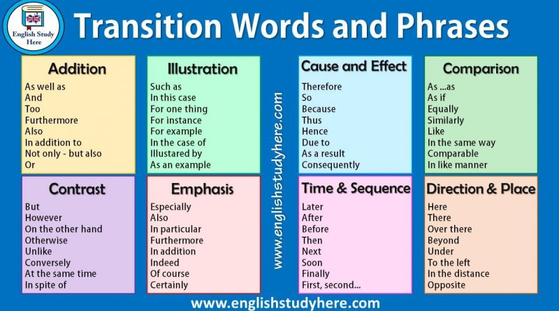 transition word and phrases list Archives - English Study Page