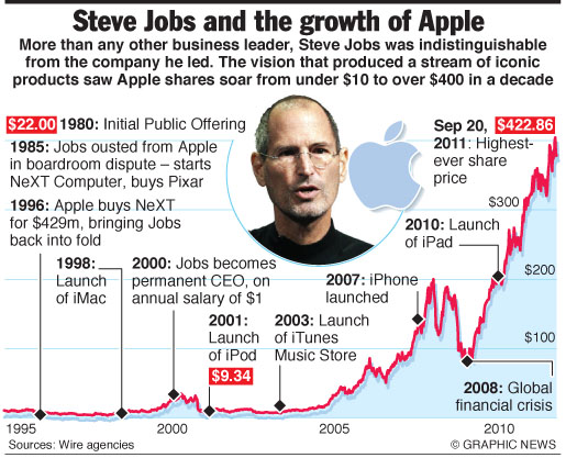 steve-jobs-apple-historyjpg (515×417) work Pinterest - jobs that are left