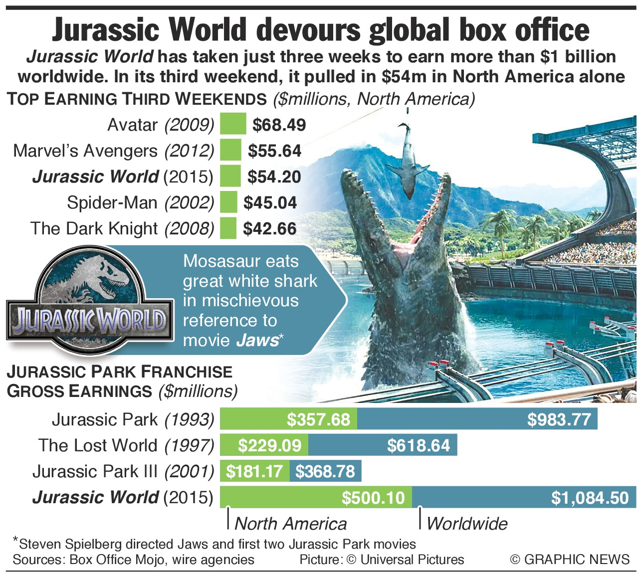 Box Office World Jurassicworld Phenomenally Successful The Indominus Rex Of The