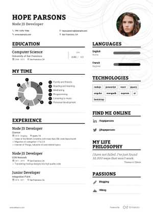 Portfolio Manager Resume Example and guide for 2019