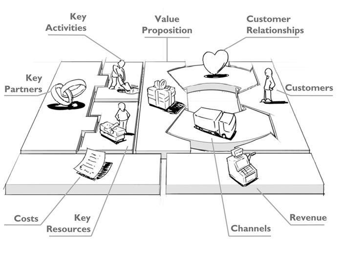Design a better business let\u0027s go beyond the Business Model Canvas