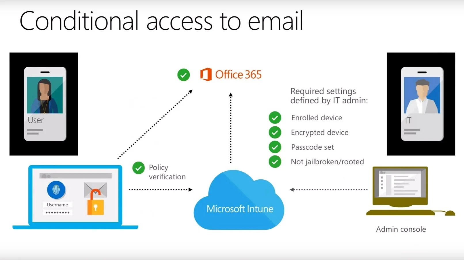 Office 365 Microsoft Access Conditional Access In The Field Part 1