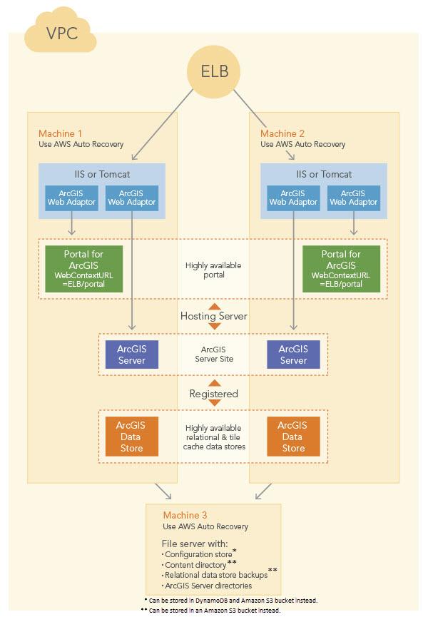 AWS CloudFormation and ArcGIS\u2014ArcGIS Enterprise on AWS ArcGIS